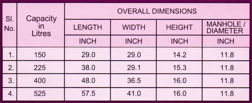 Overall dimensions of water tank